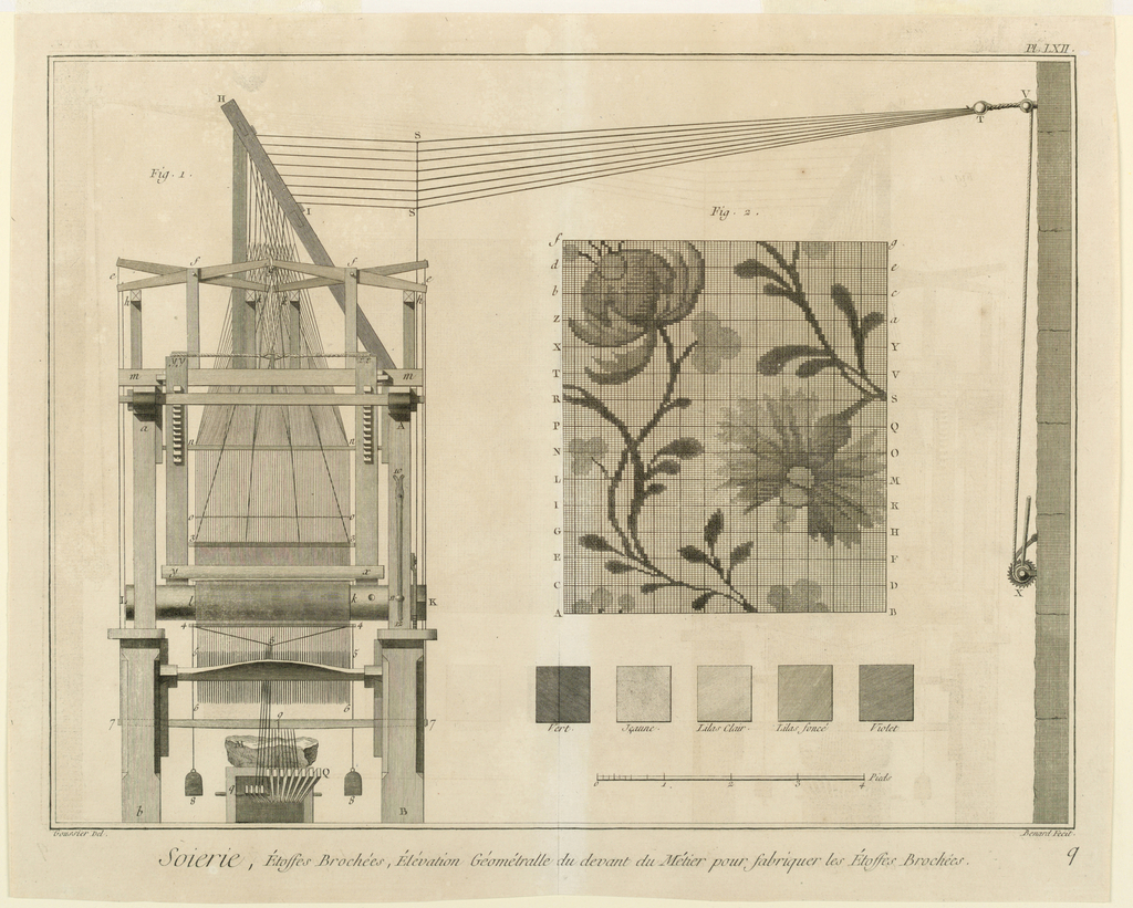 Equipment Used for Making Silk Textiles