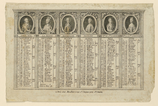 "A frieze with six portraits in helf length is on top. The portraits r epresent kind ""LOUIS XVI"" (1751-1793); queen Marie Antoinette, ""LA REINE"" (1754-1793); Louis XVIII (1755-1824), ""MONSIEUR"": his wife Marie Louise of Savoy, ""MADAME""; the Count of Artois, later Charles X (1757-1836), ""Mr Le Cte D'ARTOIZ""; his wife, ""Me LA Csse D'ARTOIS""."