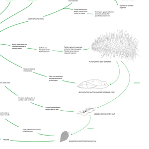 Timeline, from Designing for the Sixth Extinction, 2014