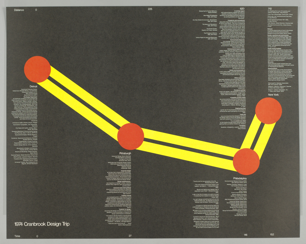 Poster, 1974 Cranbrook Design Trip, 1974