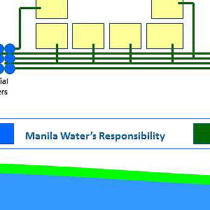 Water for Low-income Communities (Tubig Para sa Barangay) Program, 1998–2013