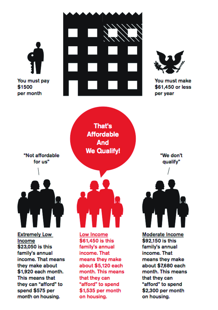 What is Affordable Housing? Toolkit and Rent Regulation Rights Posters, 2010–present