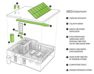 SEEDclassroom, 2014–present