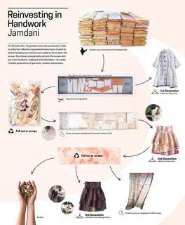 Infographic Panel, Reinvesting in Handwork: Jamdani