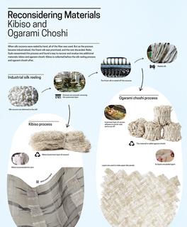 Infographic Panel, Reimagining Industrial Waste: Scraps + Polyurethane