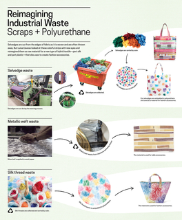 Infographic Panel, Reimagining Industrial Waste: Scraps + Polyurethane