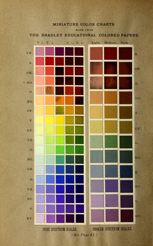 Book, Elementary Color, 1895