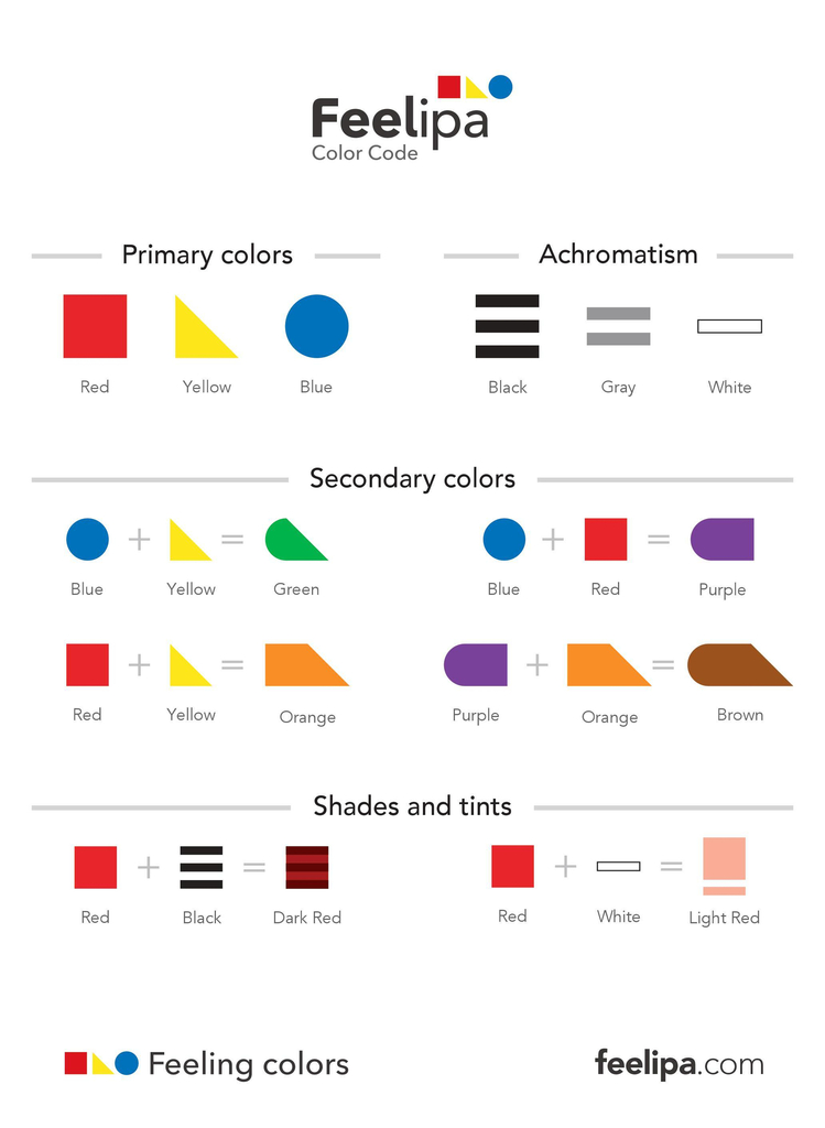 Feelipa is a graphic system that translates colors into tactile shapes. Red is a square, yellow is a triangle, and blue is a circle. Additional colors are created by combining shapes. Horizontal lines express shades of gray.