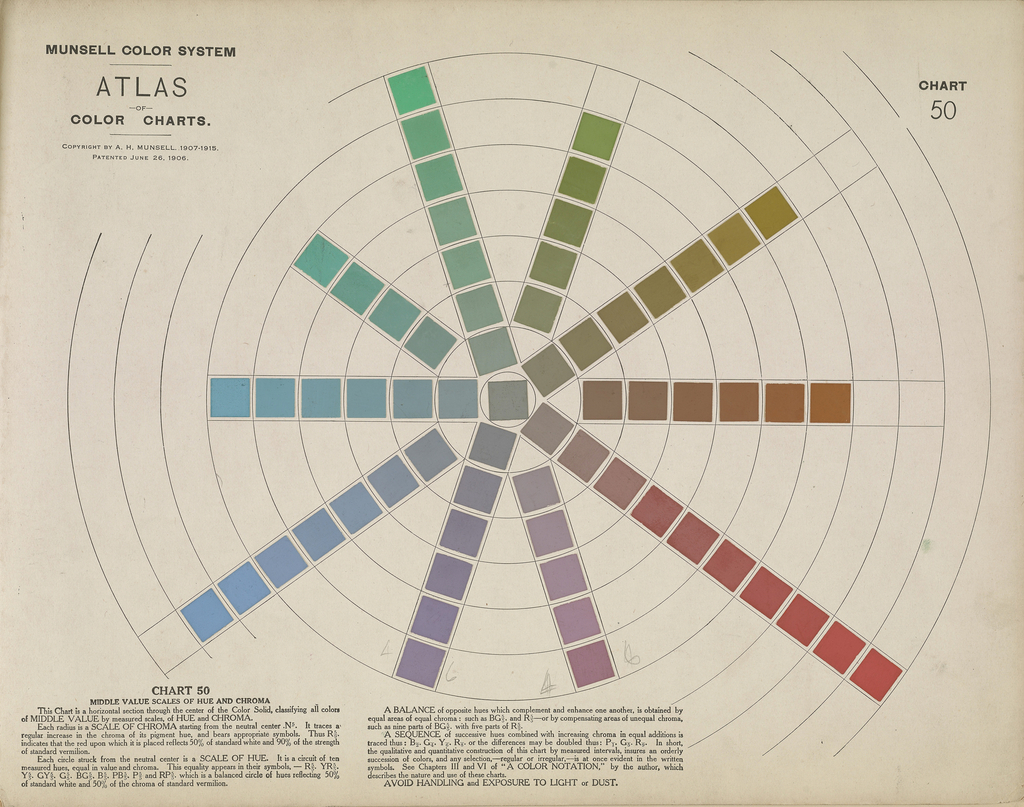 Book, Atlas of the Munsell Color System , 1915