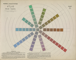 Book, Atlas of the Munsell Color System