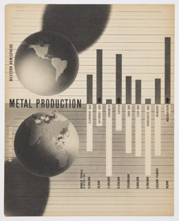 Page 84 from Fortune magazine featuring a black and white global metal production graphic. Shows globes at upper left (representing Western Hemisphere) and lower left (Rest of World). Includes a bar chart or graph showing the production levels of different types of metals, including aluminum ore, antimony ore, chromite, and others. World total numbers are shown at bottom. Continues on page 85 (2016-54-357). Verso: Printed black and red text and photographic images showing the vulnerability of different locations to bombs.