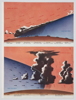 Printed magazine page containing illustrations A (top) and B (bottom) that show the weather in areas where cold and warm air masses meet. The illustrations feature blue and red skies, white and black clouds, vertical lines indicating rain, a small yellow lightning bolt, and red and blue arrows. Verso: Advertisement for Curtiss Wright Corporation featuring the Curtiss Commando, a plane for cargo and commerce. Design includes a large, brown airplane on a yellow pathway covered in numbers underneath a blue globe.