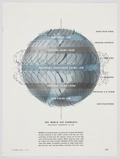 "Pages 47–48 from Skyways magazine with illustrations depicting the world's air currents. Design consists of a grey globe with grey and blue rows across. White text on the rows indicates ""Sub-Polar Low,"" ""Tropical Calms–High,"" and ""Doldrums (Equatorial Calms) Low."" Blue and black arrows indicate the direction of winds, and the various types of winds are indicated on the right in black text. A paragraph of explanatory text in black appears at lower center. Verso: Printed black text and illustrations in black, grey, and white about storm fronts and how the velocity of wind dictates bombing missions."
