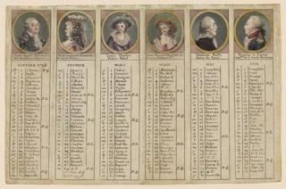 """An oblong medallion portrait is on top of every strip dedicated to a month. Represented are: king """"Louis August XVI, du nom / Roi de France et de Navarre"""" (1754-1793); queen """"Marie Antoinette d'Autriche / Reine de France."""" (1755-1793); the dauphin """"Louis Charles / Prince Royale"""" (1785-1795); the princess """"Marie Therese Charlotte de / France, Madame Iere""""; the major of Paris, """"Monsieur Bailly / Maire de Paris""""; """"Monsieur [Marquis de] la Fayette / Com.dant de la Garde Parisienne"""" (1757-1834)."""