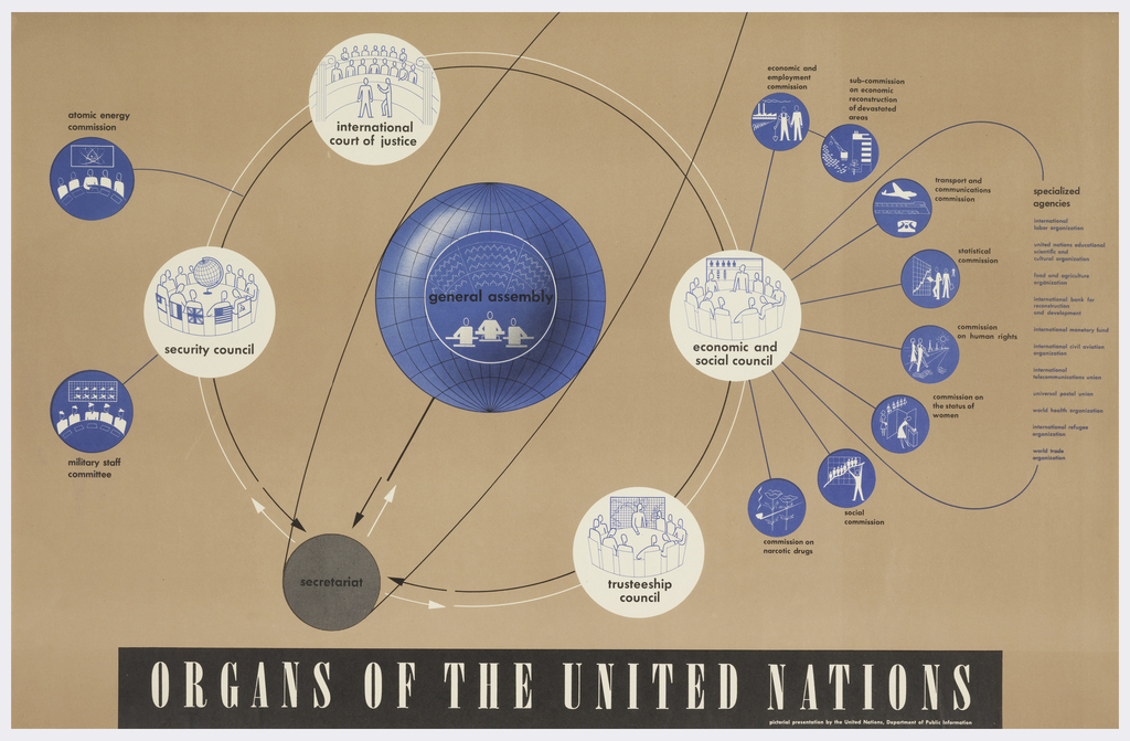 Tan field with a constellation of blue and white spheres forming a flow chart. Blue, black and white lines create an eliptical pattern resembling a solar system at center. Below at center, a black horizontal band with the words ORGANS OF THE UNITED NATIONS printed in white.